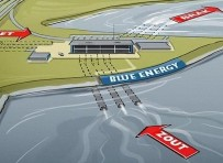 De chemie van blauwe energie